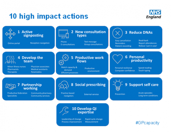 HIgh Impact actions