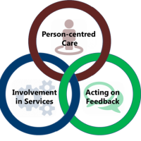 Schematic of Patient Strategy