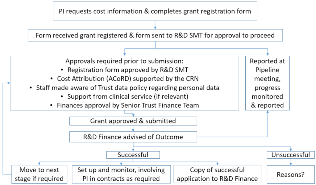 Flow chart illustrating OHFT Grant Approval Process